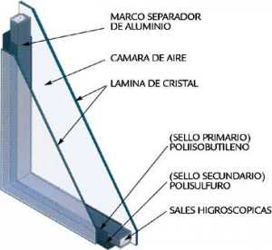 Composición de los vidrios de cámara